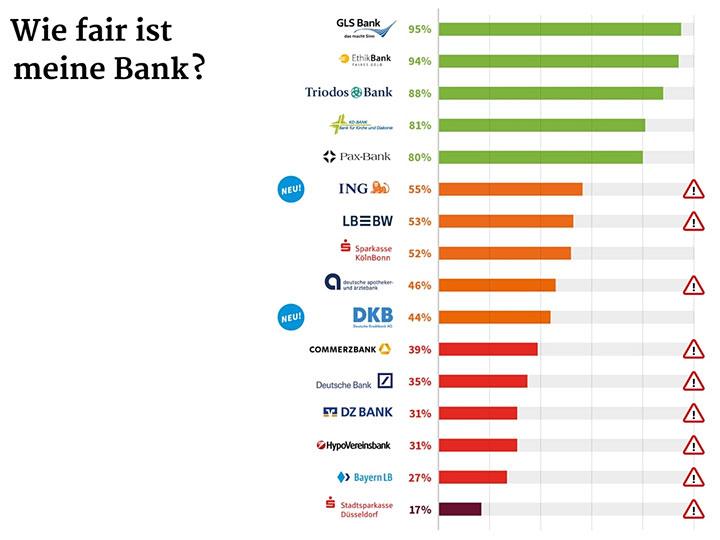 Das neue Ranking des Fair Finance Guide